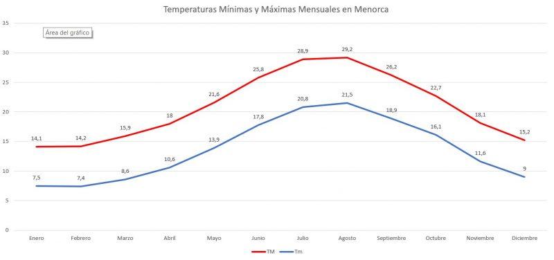Temperaturas Máximas y Mínimas Mensuales de Menorca