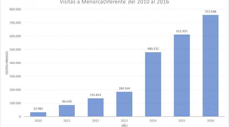 Estadisticas de visitas a MenorcaDiferente 2010-2016