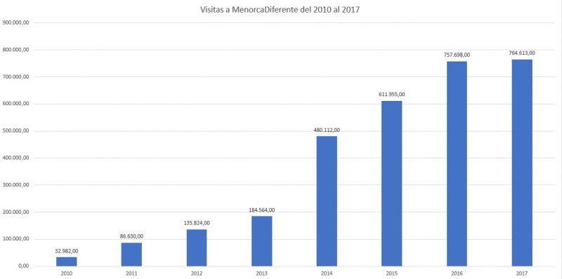 Visitas MenorcaDiferente.com 2010-2017